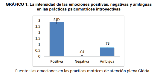 intensidad-emociones-practica-fisica-mindfulness-1
