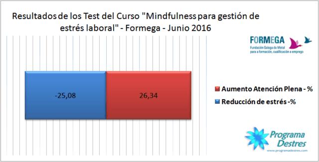 Gráfico con Resultados de los test del grupo formega-junio2016-