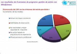 Resultados de los participantes en programa de Gestión de estrés con Mindfulness