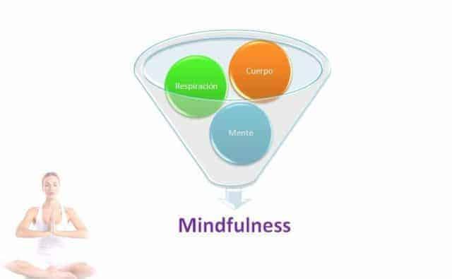 Los 3 elementos para la práctica del mindfulness son respiración cuerpo y mente