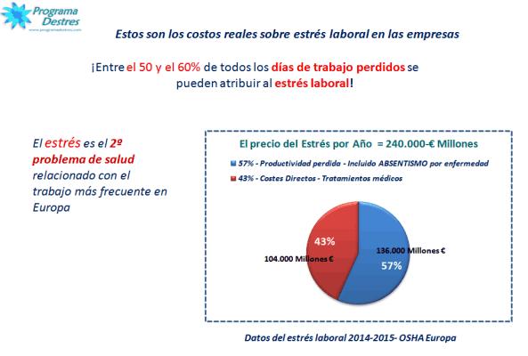 costos estres-laboral-osha-2015