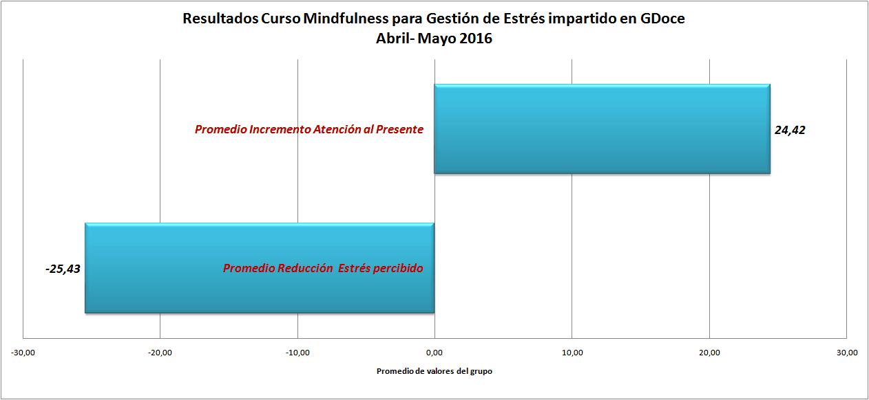 grafico resultados del grupo GDoce Mindfulness