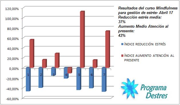 Resultados-Test-GrupoMindfulessAbril17